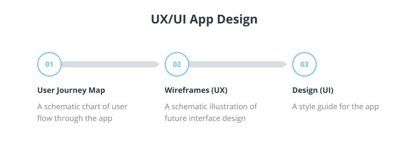 UI/UX Design Creation Steps