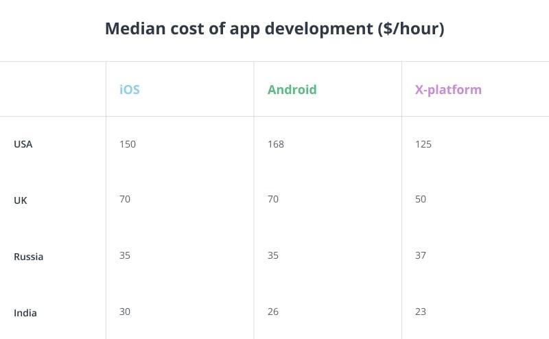 application development cost table