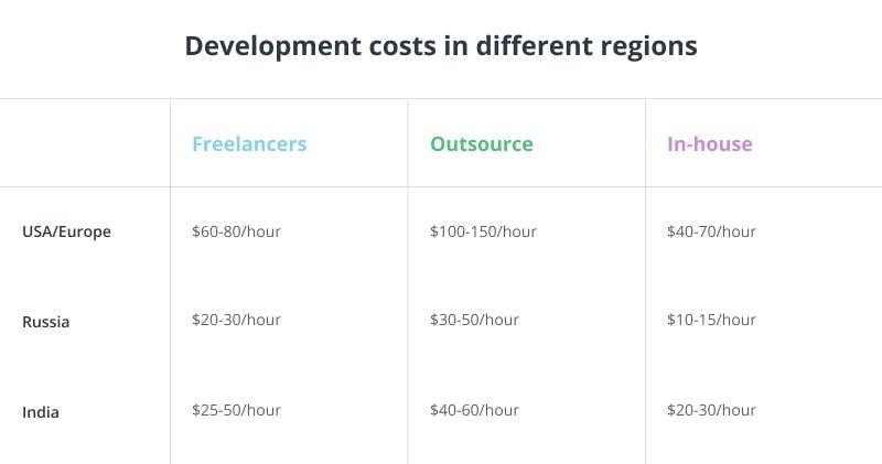 app development rates table