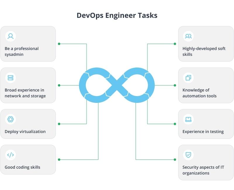 devops engineer tasks