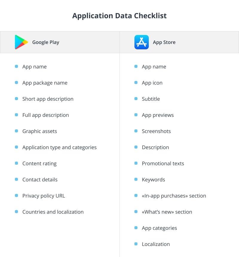 Application Data Checklist