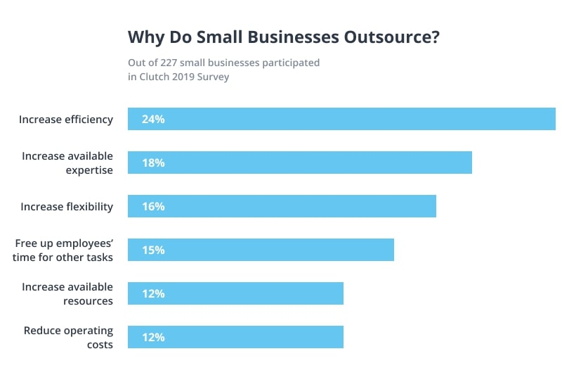 Why Do Small Businesses Oursource