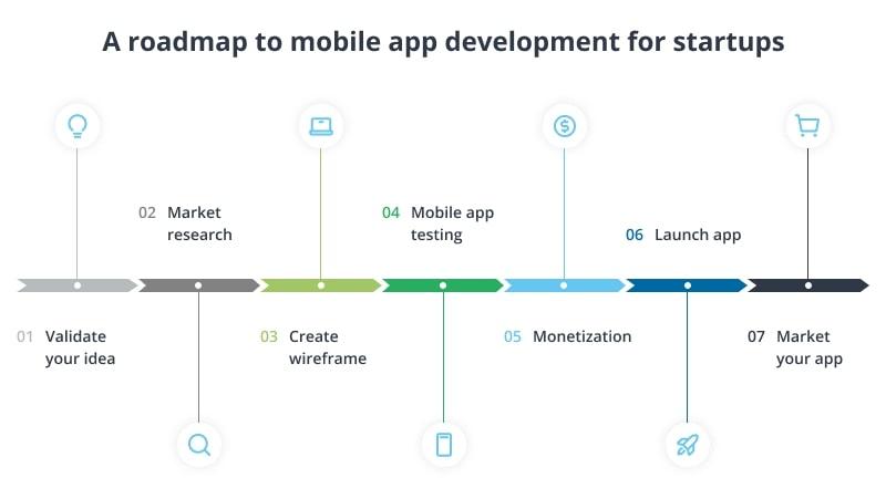 roadmap example